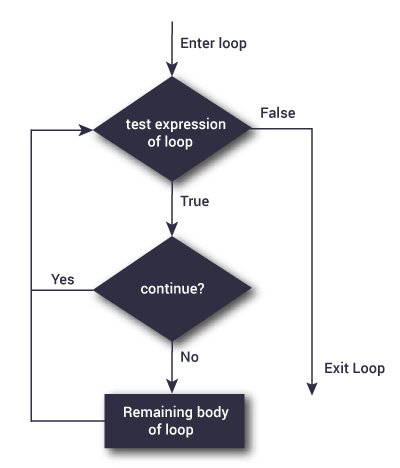 Flowchart of continue statement in Python