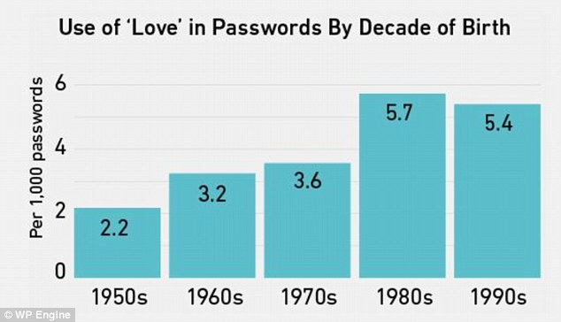 People born in the 1980s were the most likely to use the word 'love' somewhere in their password. Almost 1.5 per cent of these passwords belonged to women compared to 0.7 per cent of men's