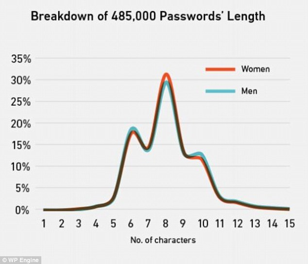 On average more women were found to have longer passwords than men, with an entropy - or password strength - score of 25 and above. More than one in five people who added numbers to a word simply chose