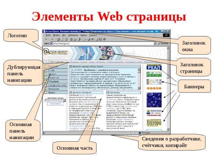 Терминология при создании сайта создание интернет сайтов ярославль