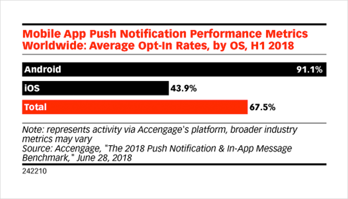 How Push Notification Came into Force