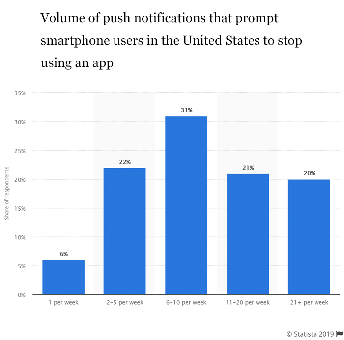 What are Push Notifications Challenges